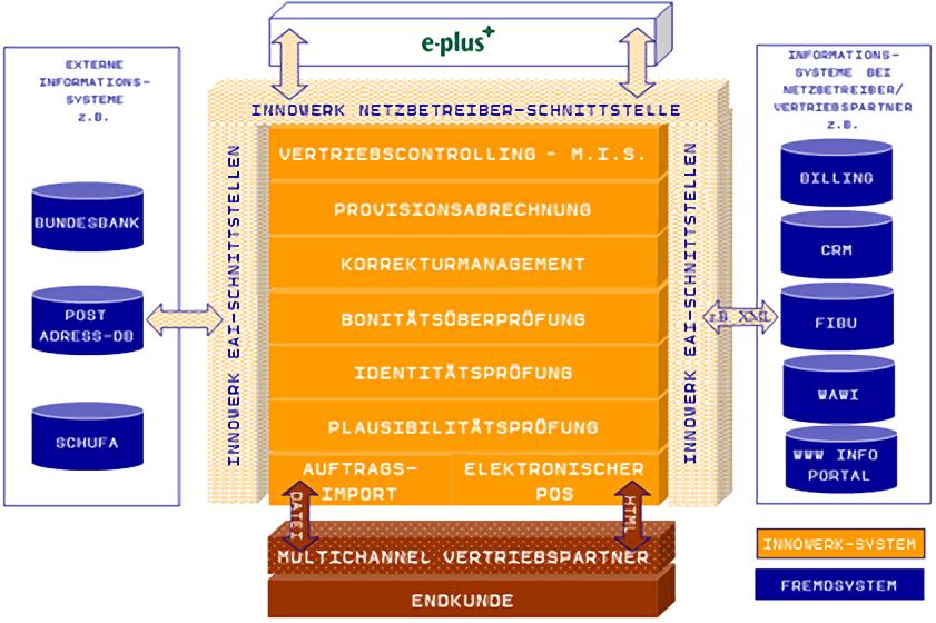 Multi-Channel Vertriebsprozess für mehrere Marken