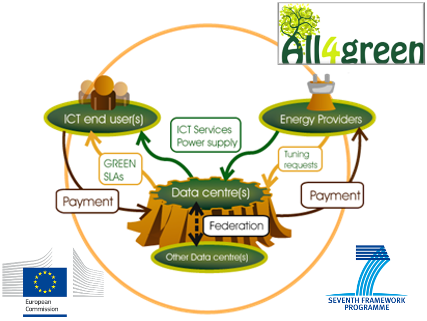 All4Green: EU-Forschungsprojekt RZ Energieeffizienz mit der Uni Passau