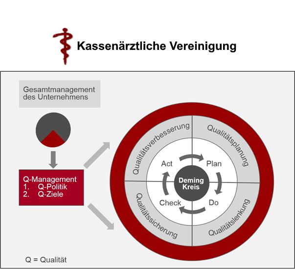 Adaptives Qualitätsmanagementsystem (aQMS) für den neuen Gradient-Abrechnungsprozess