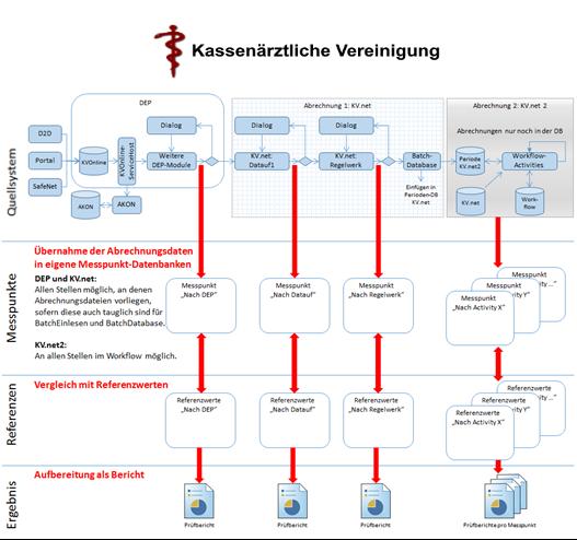 Automatisierung Deployment und Installationsverifikation KV.net*