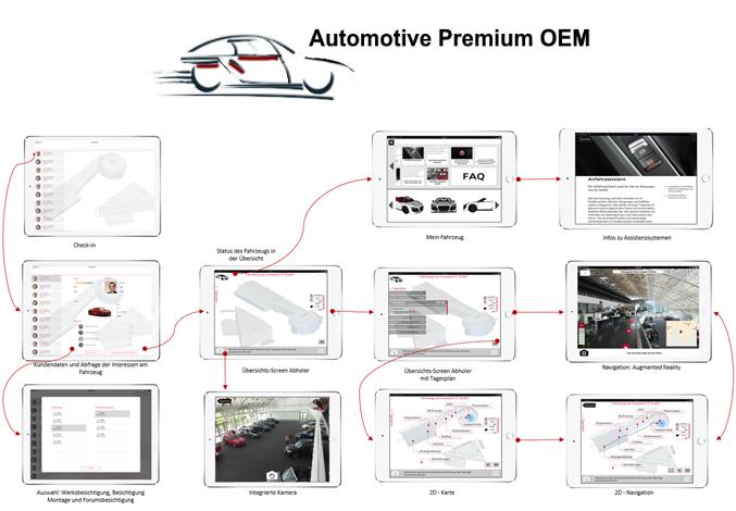 Konzept einer Auslieferungs-App für Neuwagenabholer