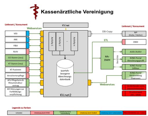 Spezifikation Schnittstellen neue Abrechnung KV.net2