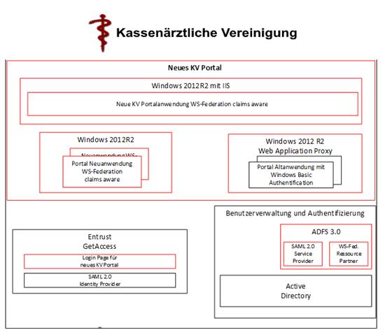 Technischer Entwurf und Abstimmung neue KV-Portalarchitektur