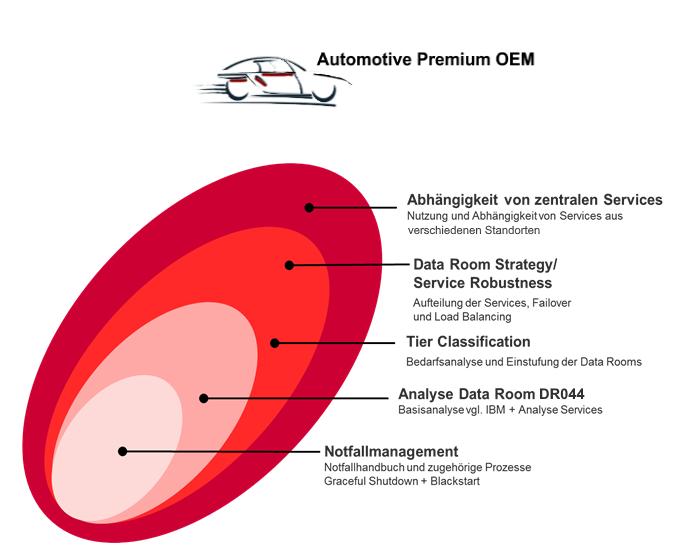 Bewertung Ausfallsicherheit IT-Betrieb i.d. Produktion (IT-SCM nach ITIL)