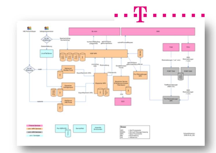 Entwicklung, Hosting zentrales Handelsportal DTAG in innowerk Cloud