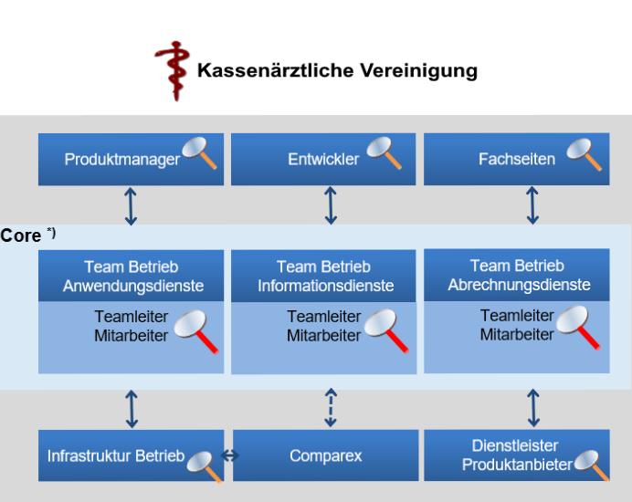 Standortbestimmung IT-Betriebsprozesse bei der KV