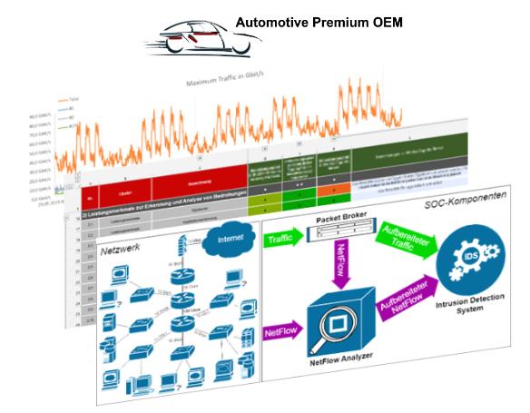 Evaluierung von Komponenten für das OEM Security Operations Center